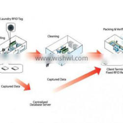 Hot Seller Middleware RFID System with Low Factory Price