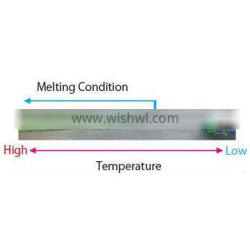 Heat melting stick used as high temperature sensor/From 40 to 1070 deg.C