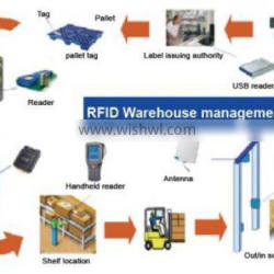 Special Offer for RFID Download Inventory Management Software by DAILY RFID
